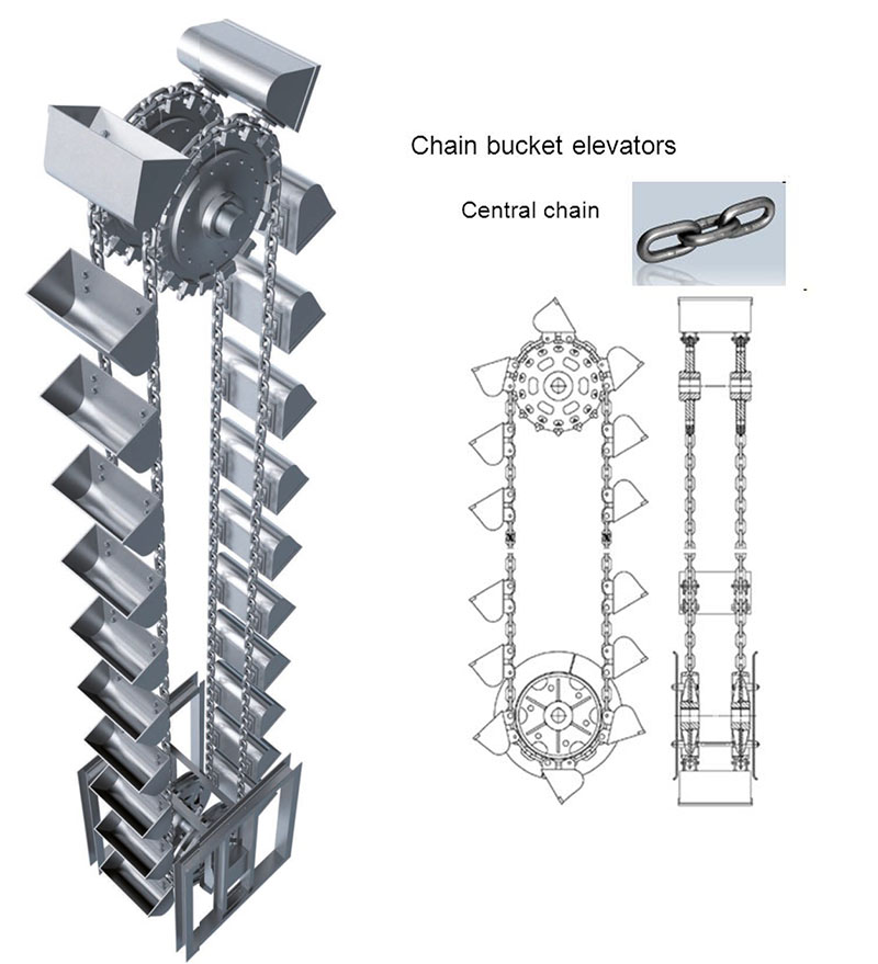 The principle of ring chain bucket elevator